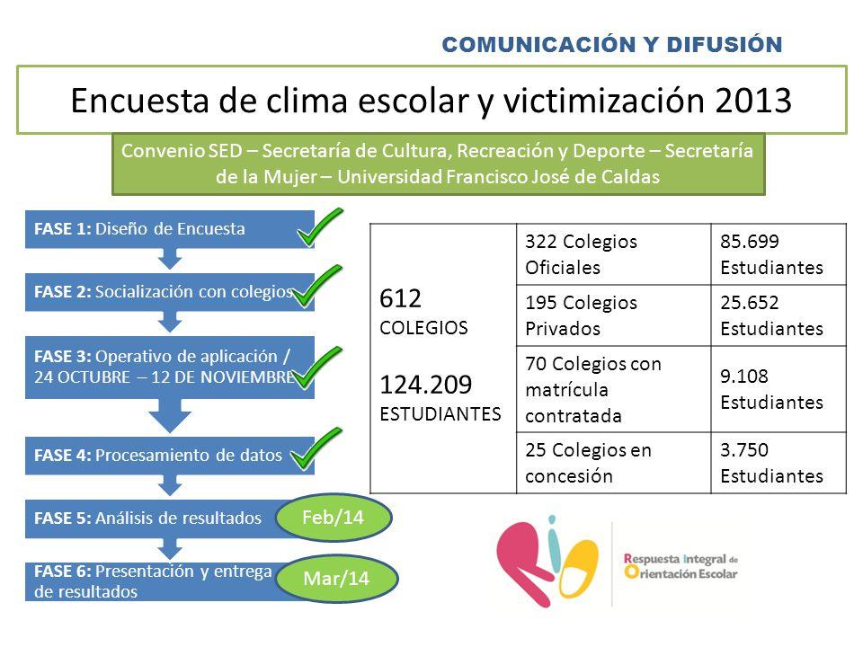 COMUNICACIÓN Y DIFUSIÓN Encuesta de clima escolar y victimización 2013 Convenio SED – Secretaría de Cultura, Recreación y Deporte – Secretaría de la M