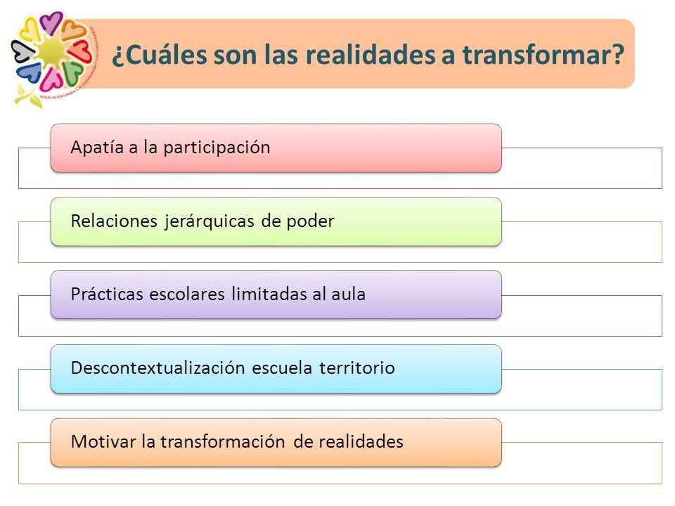 ¿Cuáles son las realidades a transformar? Apatía a la participaciónRelaciones jerárquicas de poderPrácticas escolares limitadas al aulaDescontextualiz