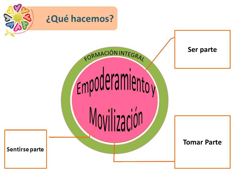 ¿Qué hacemos? Comunidad Facilitar nuevas metodologías, prácticas y escenarios de aprendizaje. Construcción conjunta de convivencia, a través del manej