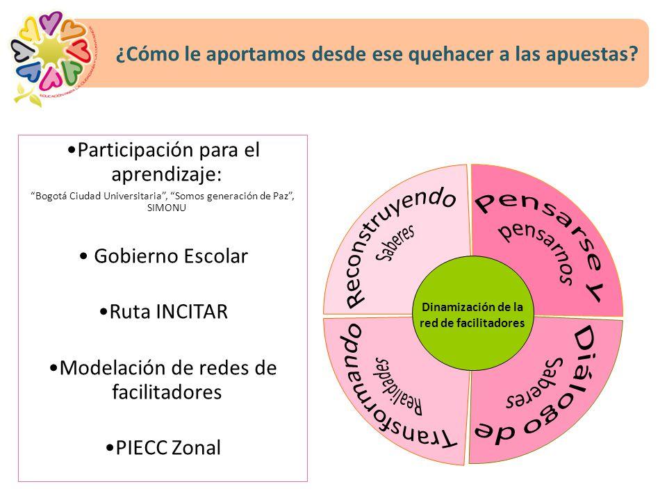 ¿Cómo le aportamos desde ese quehacer a las apuestas? Dinamización de la red de facilitadores Participación para el aprendizaje: Bogotá Ciudad Univers