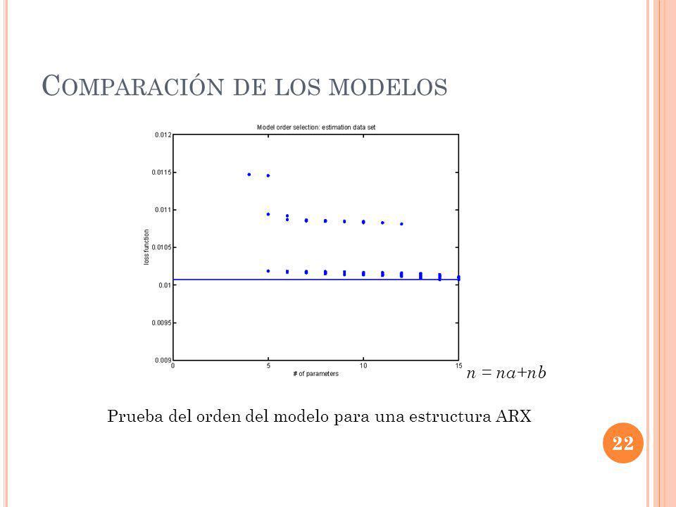 C OMPARACIÓN DE LOS MODELOS Prueba del orden del modelo para una estructura ARX 22 n = na+nb