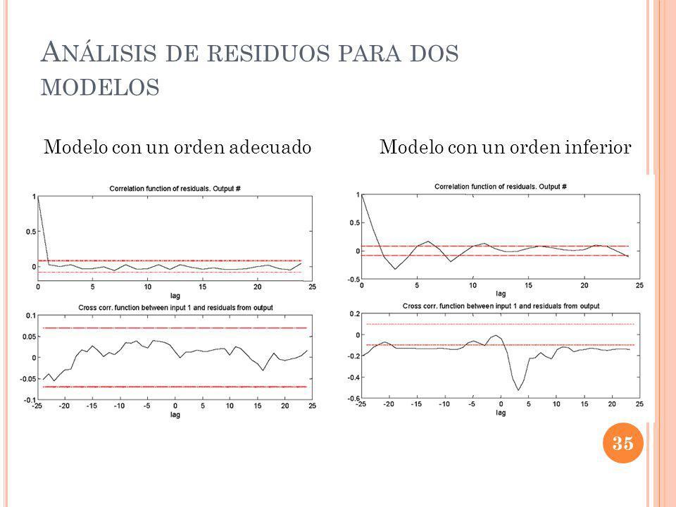 A NÁLISIS DE RESIDUOS PARA DOS MODELOS Modelo con un orden adecuadoModelo con un orden inferior 35