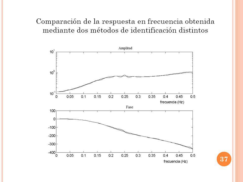 Comparación de la respuesta en frecuencia obtenida mediante dos métodos de identificación distintos 37
