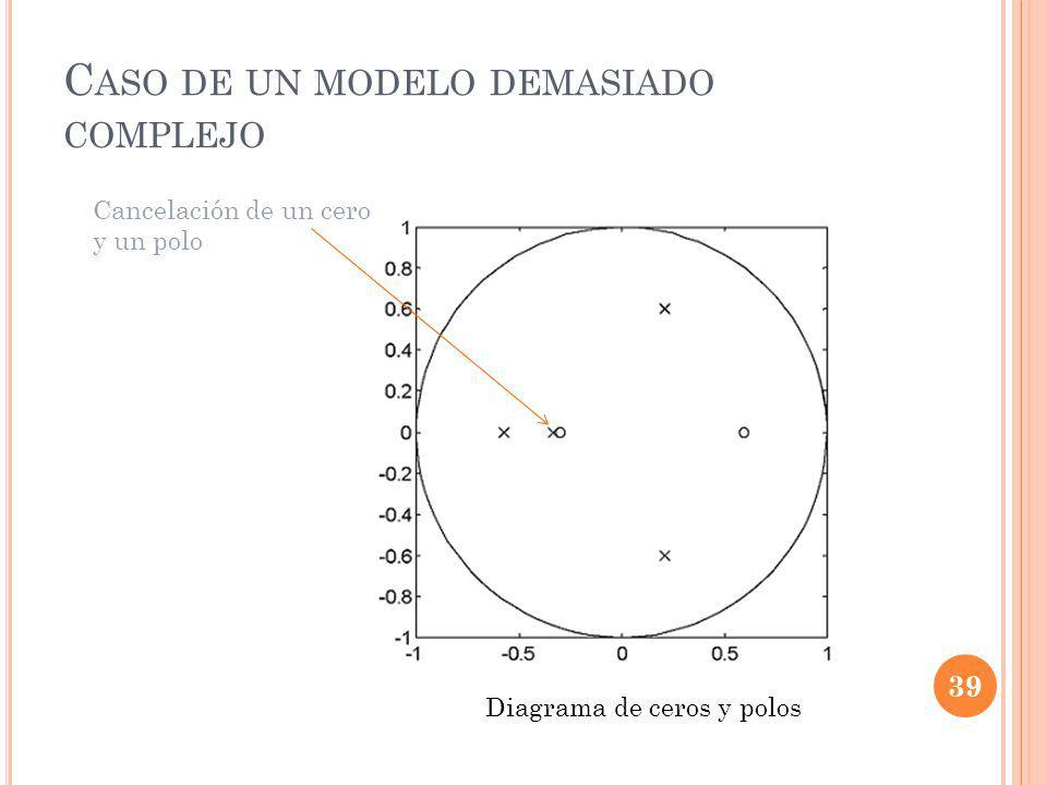 C ASO DE UN MODELO DEMASIADO COMPLEJO Diagrama de ceros y polos Cancelación de un cero y un polo 39