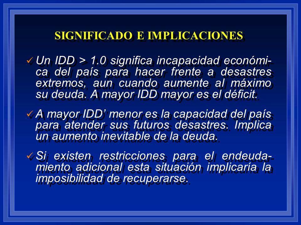 Un IDD > 1.0 significa incapacidad económi- ca del país para hacer frente a desastres extremos, aun cuando aumente al máximo su deuda. A mayor IDD may
