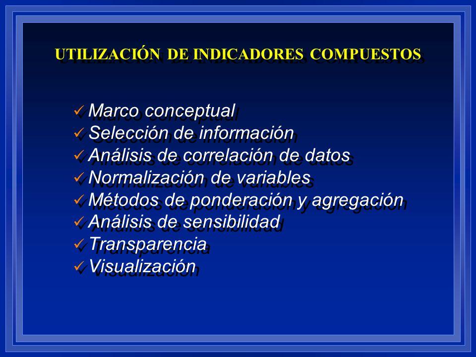 Marco conceptual Selección de información Análisis de correlación de datos Normalización de variables Métodos de ponderación y agregación Análisis de