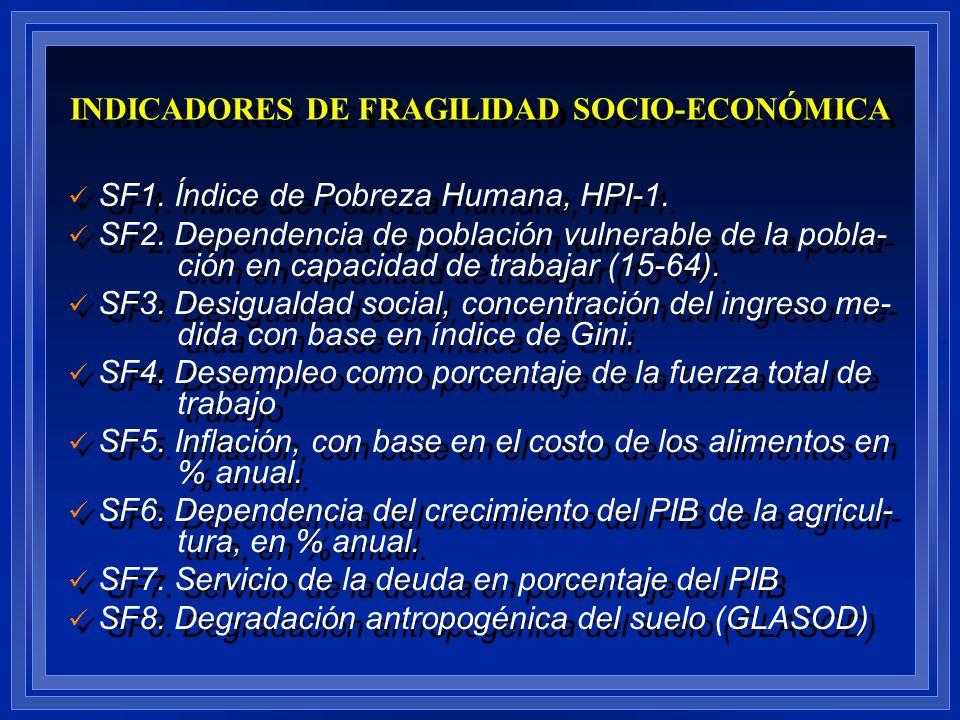 SF1. Índice de Pobreza Humana, HPI-1. SF2. Dependencia de población vulnerable de la pobla- ción en capacidad de trabajar (15-64). SF3. Desigualdad so