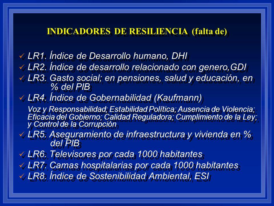 LR1. Índice de Desarrollo humano, DHI LR2. Índice de desarrollo relacionado con genero,GDI LR3. Gasto social; en pensiones, salud y educación, en % de