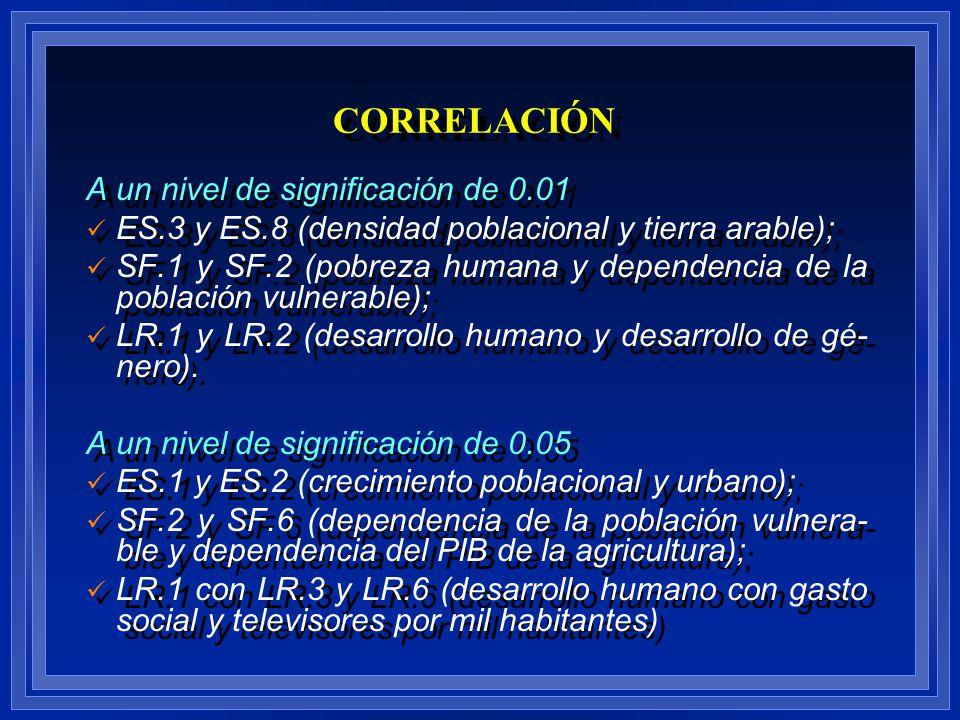 A un nivel de significación de 0.01 ES.3 y ES.8 (densidad poblacional y tierra arable); SF.1 y SF.2 (pobreza humana y dependencia de la población vuln