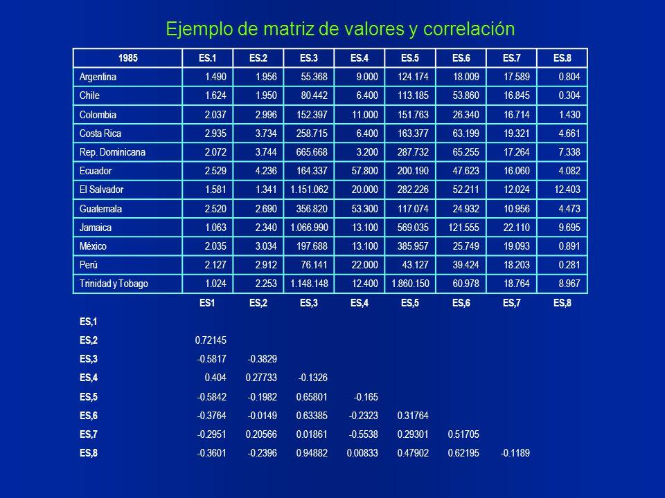 1985ES.1ES.2ES.3ES.4ES.5ES.6ES.7ES.8 Argentina1.4901.95655.368 9.000124.174 18.009 17.589 0.804 Chile1.6241.95080.442 6.400 113.18553.860 16.845 0.304