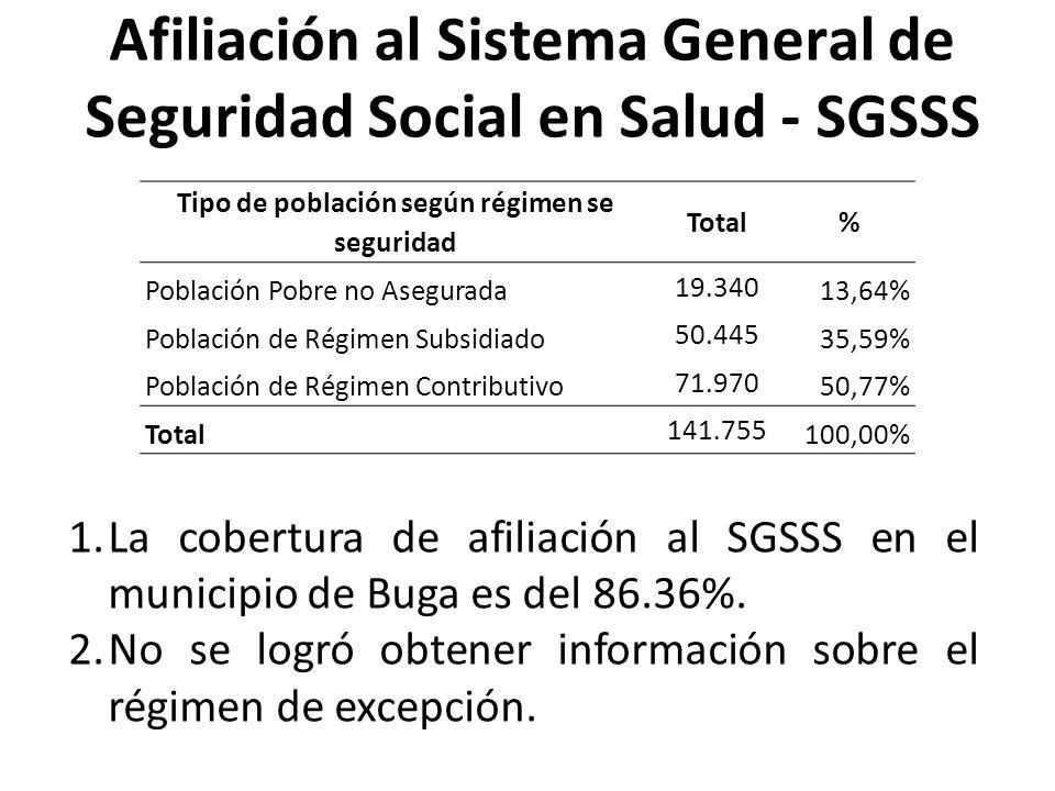 Afiliación al Sistema General de Seguridad Social en Salud - SGSSS Tipo de población según régimen se seguridad Total% Población Pobre no Asegurada 19.340 13,64% Población de Régimen Subsidiado 50.445 35,59% Población de Régimen Contributivo 71.970 50,77% Total 141.755 100,00% 1.La cobertura de afiliación al SGSSS en el municipio de Buga es del 86.36%.