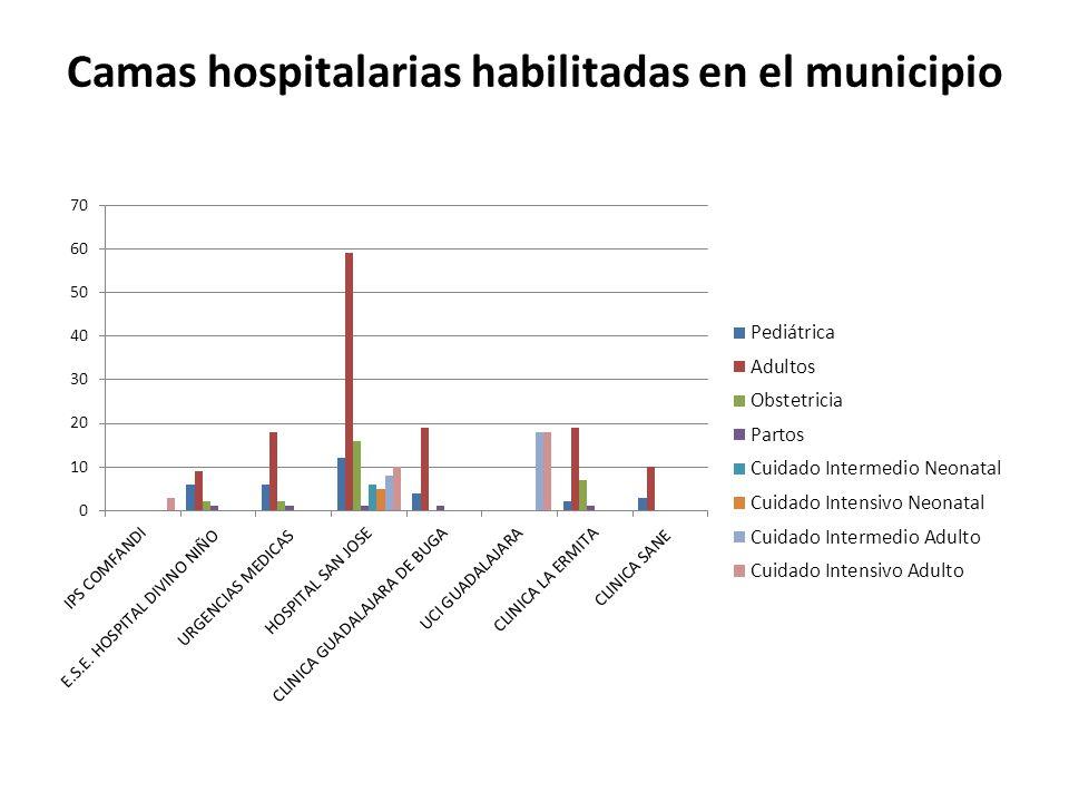 – Ocho instituciones de salud reportan en total 267 camas hospitalarias para el 2012.