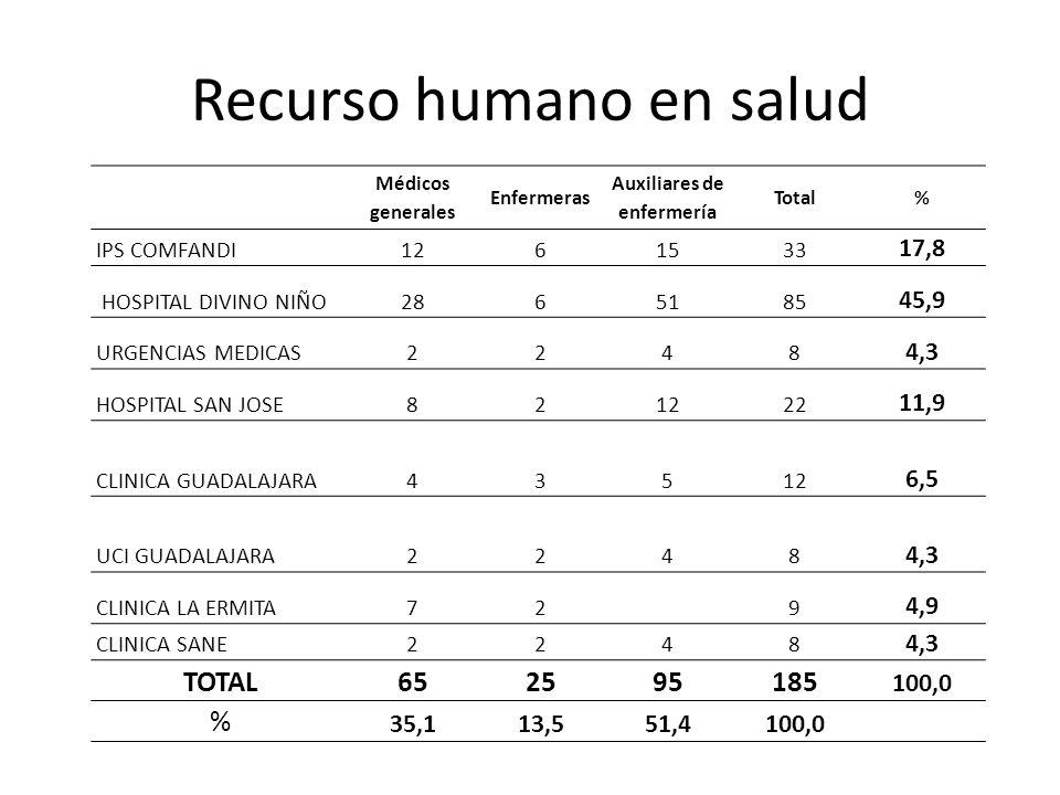 Recurso humano en salud Médicos generales Enfermeras Auxiliares de enfermería Total% IPS COMFANDI1261533 17,8 HOSPITAL DIVINO NIÑO2865185 45,9 URGENCIAS MEDICAS2248 4,3 HOSPITAL SAN JOSE821222 11,9 CLINICA GUADALAJARA43512 6,5 UCI GUADALAJARA2248 4,3 CLINICA LA ERMITA72 9 4,9 CLINICA SANE2248 4,3 TOTAL652595185 100,0 % 35,113,551,4100,0