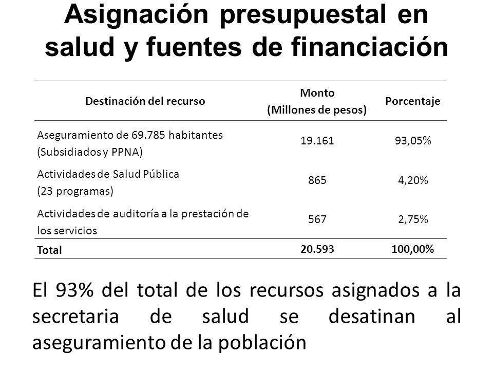 Asignación presupuestal en salud y fuentes de financiación Destinación del recurso Monto (Millones de pesos) Porcentaje Aseguramiento de 69.785 habitantes (Subsidiados y PPNA) 19.16193,05% Actividades de Salud Pública (23 programas) 8654,20% Actividades de auditoría a la prestación de los servicios 5672,75% Total 20.593100,00% El 93% del total de los recursos asignados a la secretaria de salud se desatinan al aseguramiento de la población