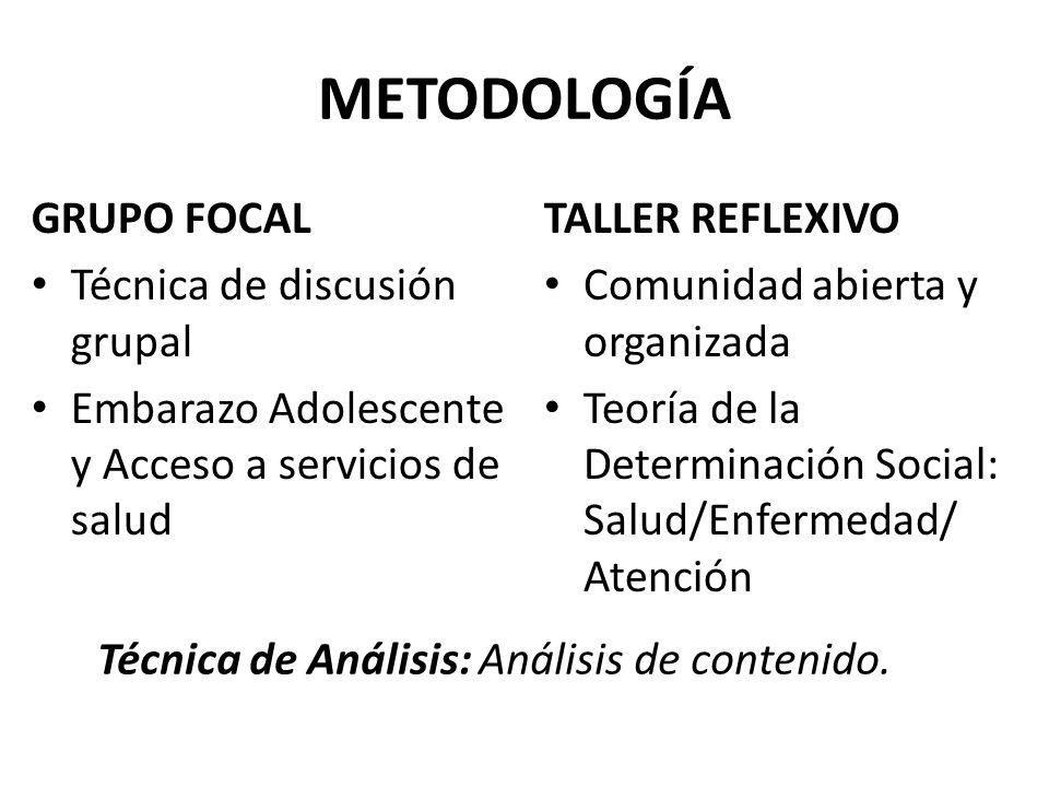 METODOLOGÍA GRUPO FOCAL Técnica de discusión grupal Embarazo Adolescente y Acceso a servicios de salud TALLER REFLEXIVO Comunidad abierta y organizada