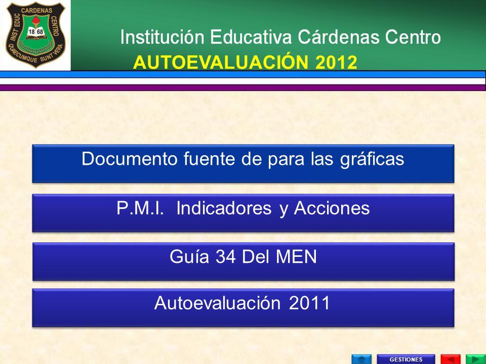 GESTIONES AUTOEVALUACIÓN 2012 Documento fuente de para las gráficas Documento fuente de para las gráficas P.M.I. Indicadores y Acciones P.M.I. Indicad