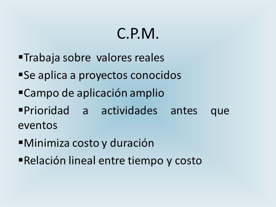 C.P.M. Trabaja sobre valores reales Se aplica a proyectos conocidos Campo de aplicación amplio Prioridad a actividades antes que eventos Minimiza cost