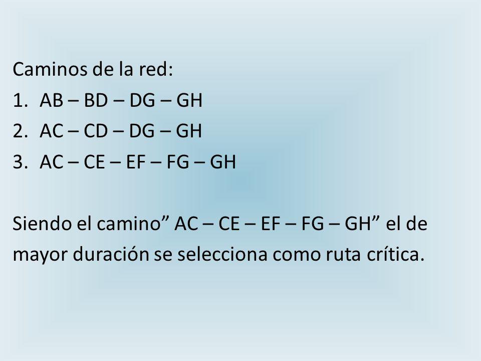 Caminos de la red: 1.AB – BD – DG – GH 2.AC – CD – DG – GH 3.AC – CE – EF – FG – GH Siendo el camino AC – CE – EF – FG – GH el de mayor duración se selecciona como ruta crítica.