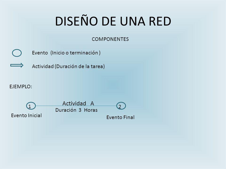 DISEÑO DE UNA RED COMPONENTES Evento (Inicio o terminación ) Actividad (Duración de la tarea) EJEMPLO: 1 2 Actividad A Duración 3 Horas Evento Final Evento Inicial