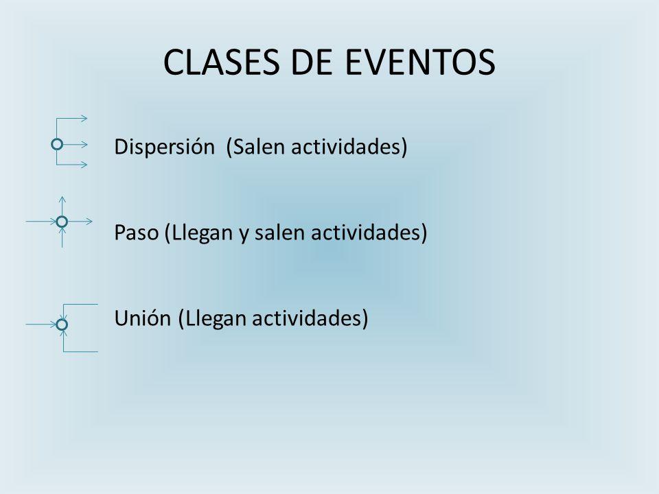 CLASES DE EVENTOS Dispersión (Salen actividades) Paso (Llegan y salen actividades) Unión (Llegan actividades)