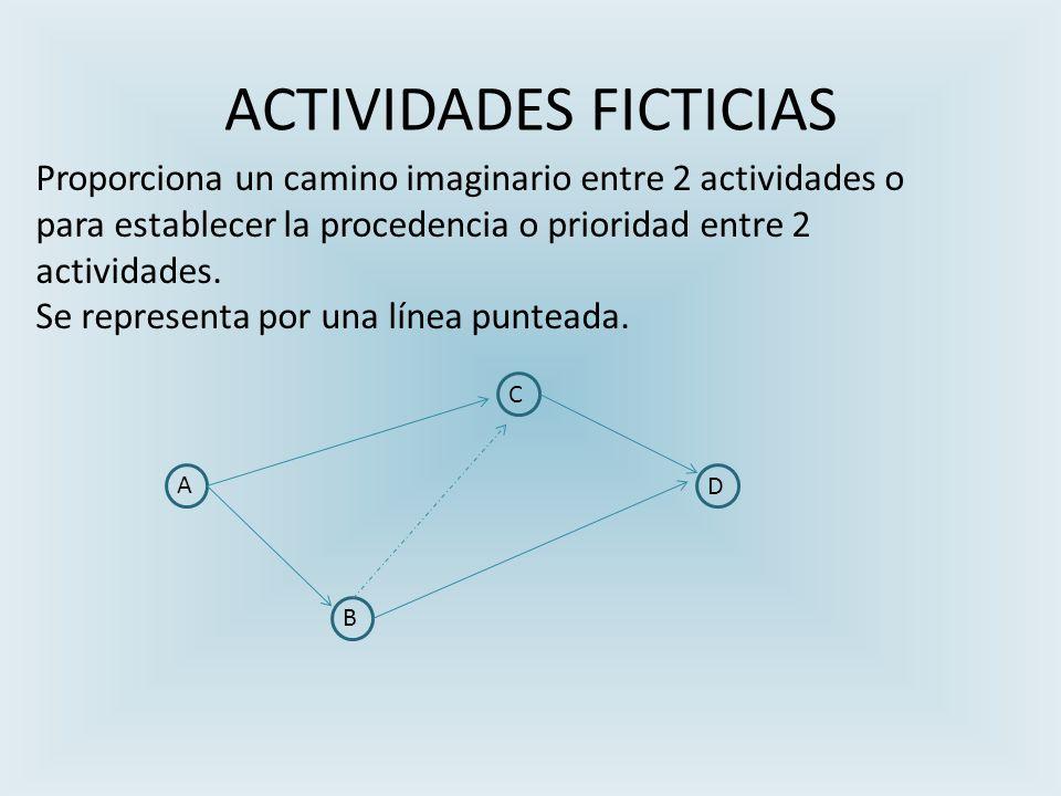 ACTIVIDADES FICTICIAS A B D C Proporciona un camino imaginario entre 2 actividades o para establecer la procedencia o prioridad entre 2 actividades.