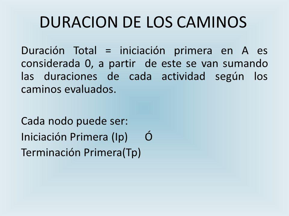 DURACION DE LOS CAMINOS Duración Total = iniciación primera en A es considerada 0, a partir de este se van sumando las duraciones de cada actividad según los caminos evaluados.