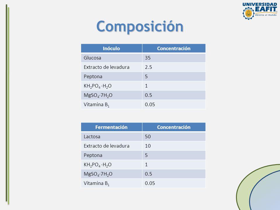 Composición InóculoConcentración Glucosa35 Extracto de levadura2.5 Peptona5 KH 2 PO 4 ·H 2 O1 MgSO 4 ·7H 2 O0.5 Vitamina B 1 0.05 FermentaciónConcentr
