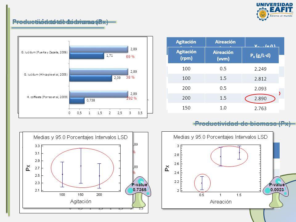 Producción total de biomasa Agitación (rpm) Aireación (vvm) X final (g/L) 1000.5 22.49 ± 1.25 1001.5 28.12 ± 0.45 2000.5 20.93 ± 2.12 2001.5 28.90 ± 0