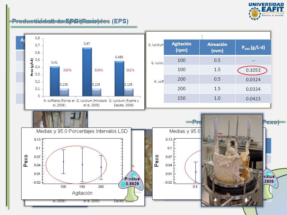 Producción de exopolisacáridos (EPS) Agitación (rpm) Aireación (vvm) EPS máx (g/L) Tiempo (d) 1000.5-- 1001.5 1.053 ± 0.151 10 2000.5 0.292 ± 0.292 9