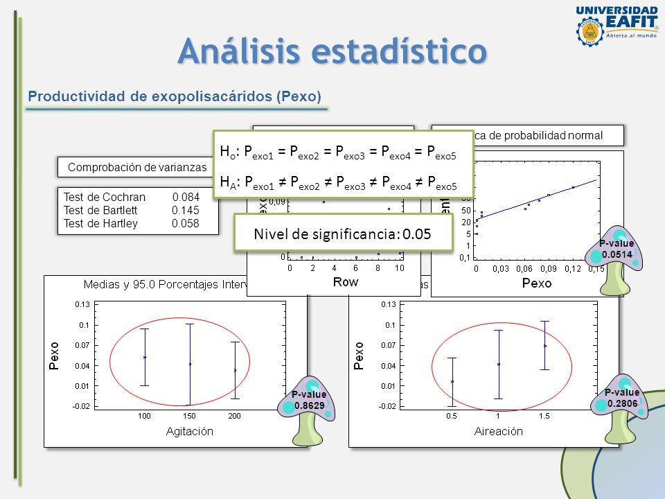 Análisis estadístico Productividad de exopolisacáridos (Pexo) P-value 0.8629 P-value 0.2806 Test de Cochran 0.084 Test de Bartlett 0.145 Test de Hartl