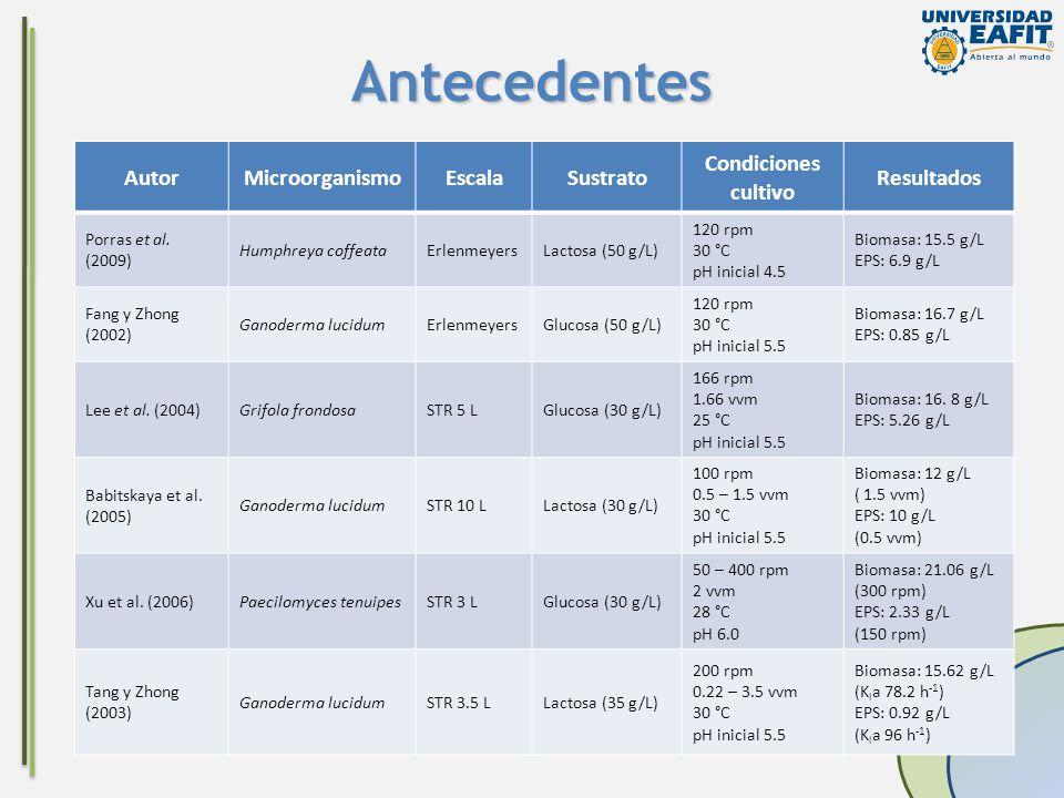 Antecedentes AutorMicroorganismoEscalaSustrato Condiciones cultivo Resultados Porras et al. (2009) Humphreya coffeataErlenmeyersLactosa (50 g/L) 120 r