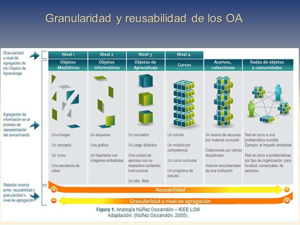 Granularidad y reusabilidad de los OA