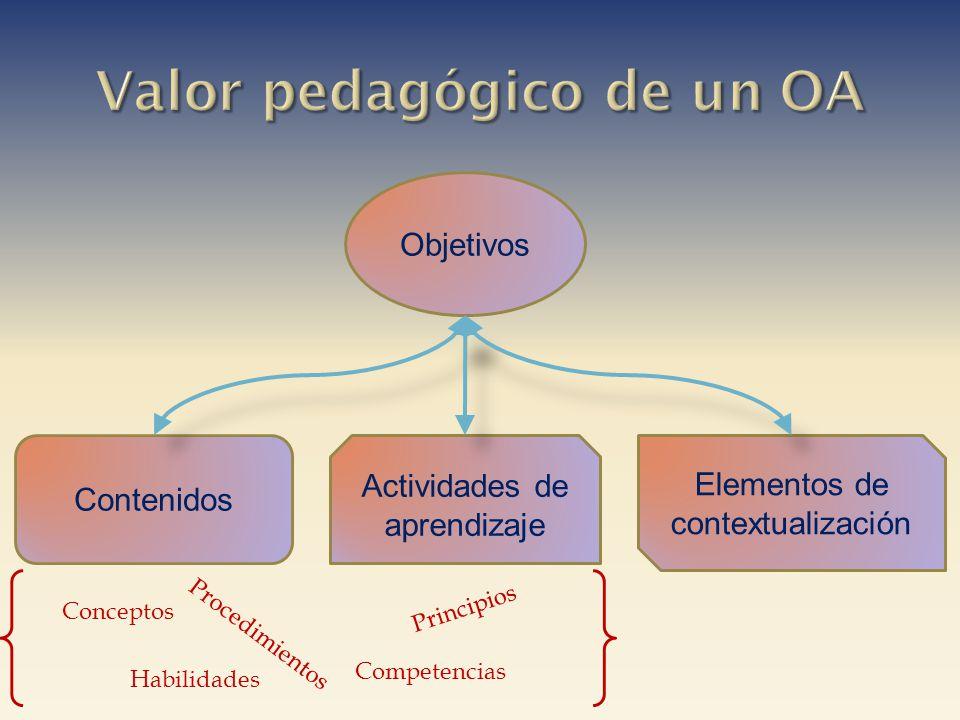 Objetivos Contenidos Actividades de aprendizaje Elementos de contextualización Conceptos Principios Procedimientos Habilidades Competencias