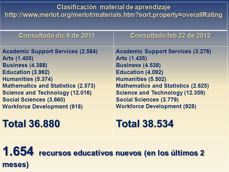 Clasificación material de aprendizaje http://www.merlot.org/merlot/materials.htm sort.property=overallRating Consultado dic 9 de 2011 Consultado feb 22 de 2012 Academic Support Services (2.584) Arts (1.405) Business (4.388) Education (3.962) Humanities (5.374) Mathematics and Statistics (2.573) Science and Technology (12.016) Social Sciences (3.660) Workforce Development (918) Academic Support Services (3.276) Arts (1.435) Business (4.538) Education (4.092) Humanities (5.502) Mathematics and Statistics (2.625) Science and Technology (12.359) Social Sciences (3.779) Workforce Development (928) Total 36.880 Total 38.534 1.654 recursos educativos nuevos (en los últimos 2 meses)