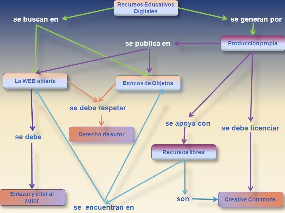 Recursos Educativos Digitales Recursos libres Derecho de autor Producción propia Bancos de Objetos La WEB abierta Enlazar y citar al autor Creative Co