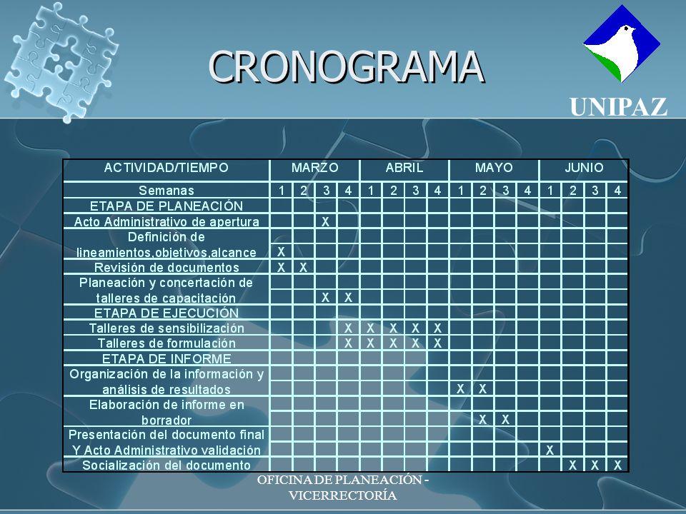 OFICINA DE PLANEACIÓN - VICERRECTORÍA CRONOGRAMA UNIPAZ