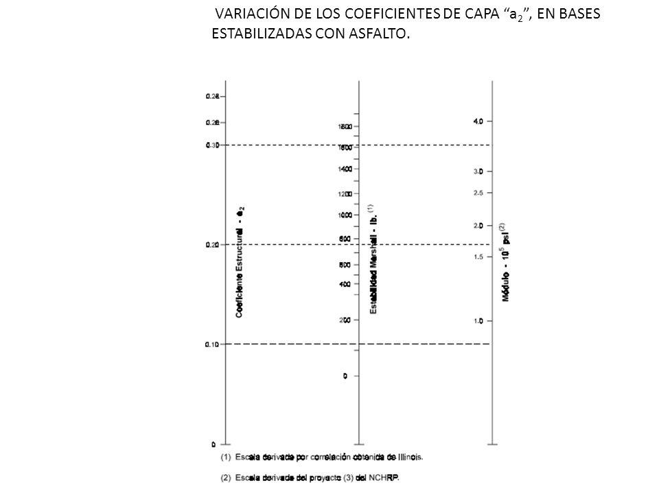 VARIACIÓN DE LOS COEFICIENTES DE CAPA a 2, EN BASES ESTABILIZADAS CON ASFALTO.