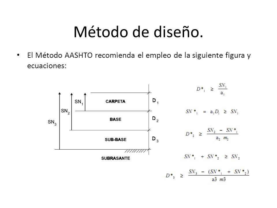 Método de diseño. El Método AASHTO recomienda el empleo de la siguiente figura y ecuaciones: