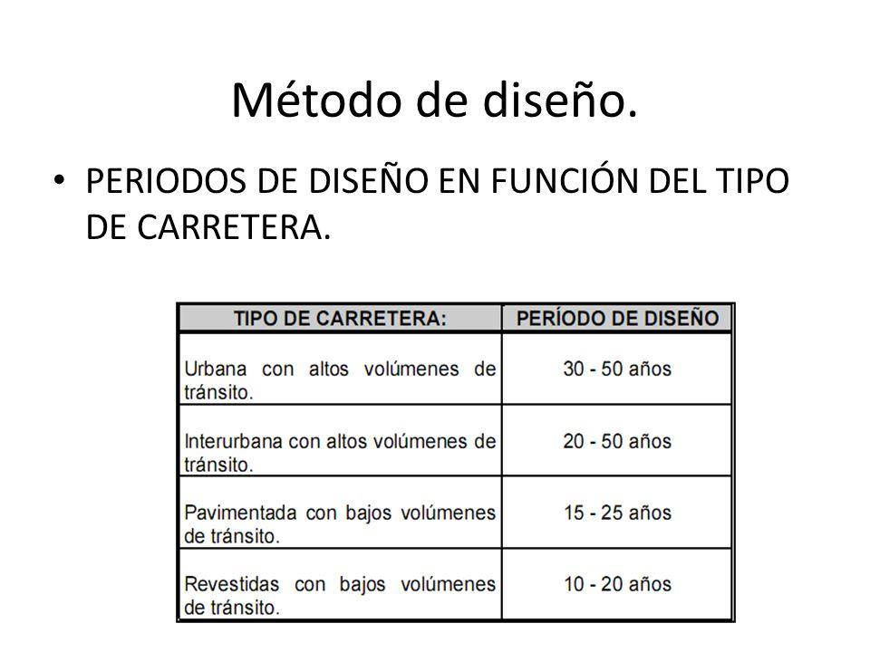 Método de diseño. PERIODOS DE DISEÑO EN FUNCIÓN DEL TIPO DE CARRETERA.