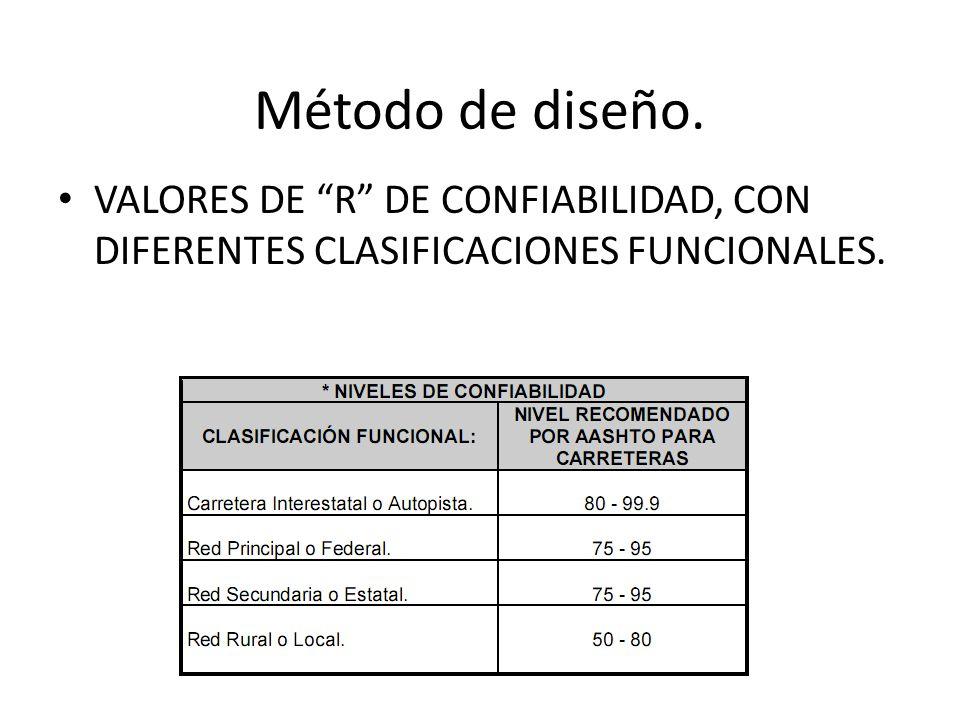 Método de diseño. Factores de seguridad asociados con la Desviación Estándar So .