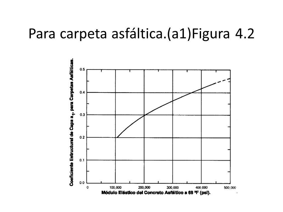 VARIACIÓN DE LOS COEFICIENTES DE CAPA a 2, EN BASES GRANULARES.