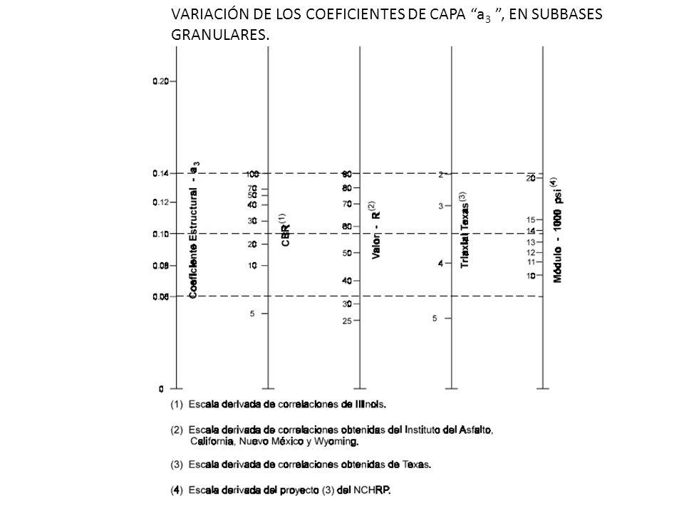 VARIACIÓN DE LOS COEFICIENTES DE CAPA a 3, EN SUBBASES GRANULARES.