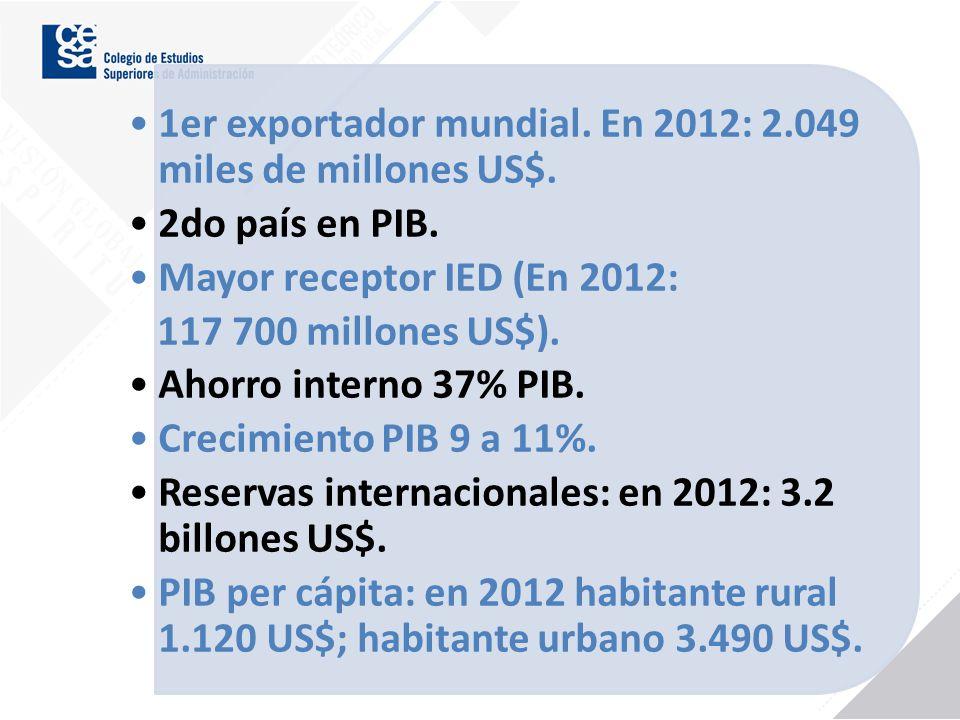 1er exportador mundial. En 2012: 2.049 miles de millones US$. 2do país en PIB. Mayor receptor IED (En 2012: 117 700 millones US$). Ahorro interno 37%