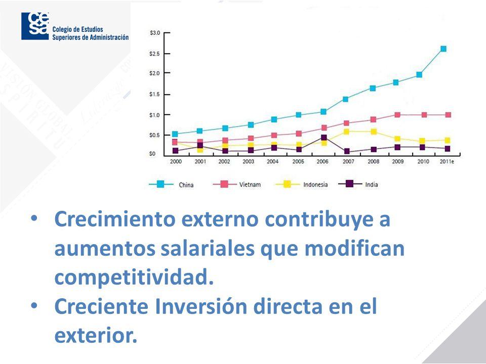 Edgar Vieira Posada Crecimiento externo contribuye a aumentos salariales que modifican competitividad. Creciente Inversión directa en el exterior.