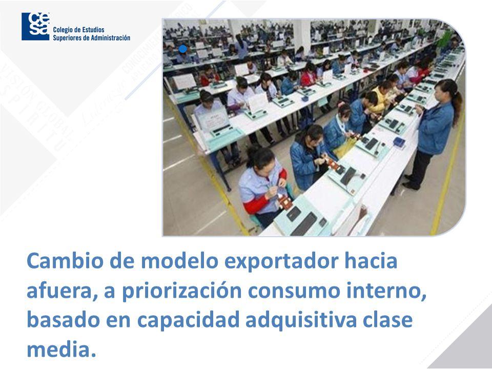 Cambio de modelo exportador hacia afuera, a priorización consumo interno, basado en capacidad adquisitiva clase media.