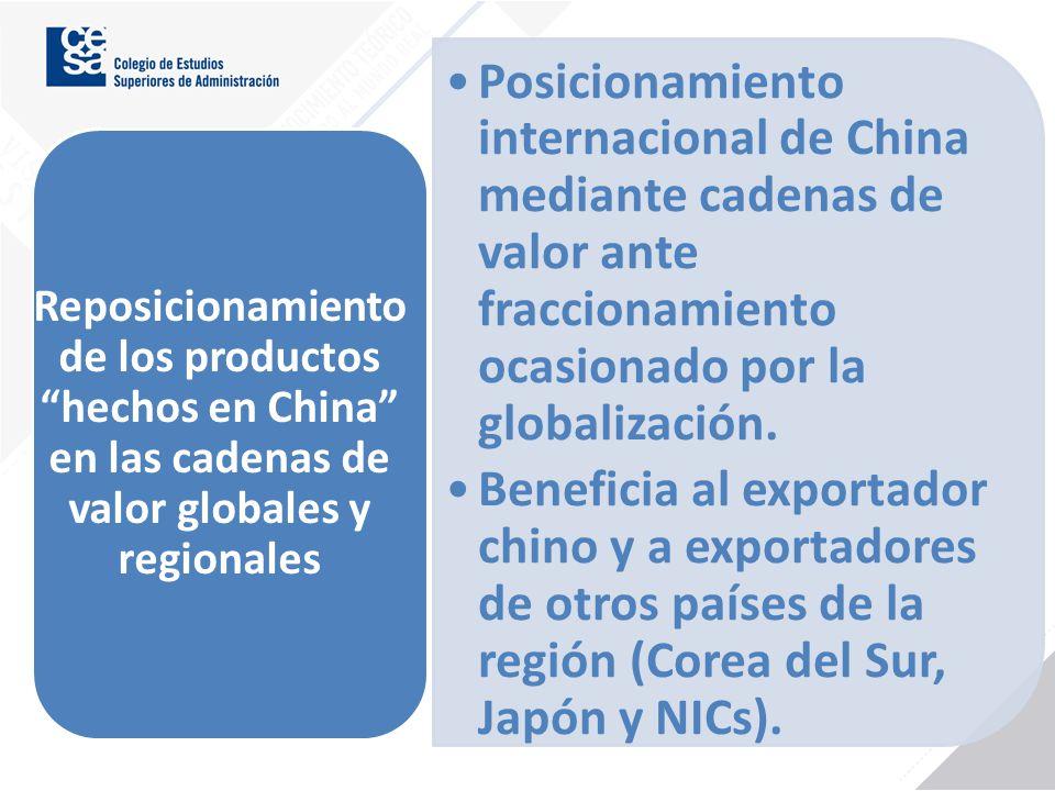 Reposicionamiento de los productos hechos en China en las cadenas de valor globales y regionales Posicionamiento internacional de China mediante caden