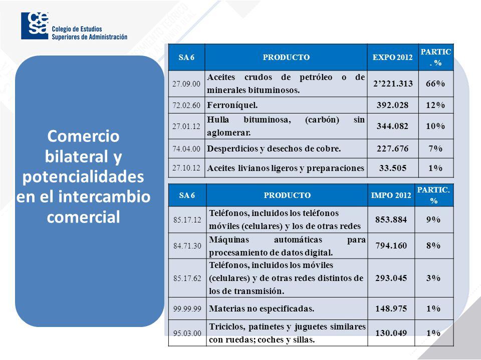 Comercio bilateral y potencialidades en el intercambio comercial SA 6PRODUCTOEXPO 2012 PARTIC. % 27.09.00 Aceites crudos de petróleo o de minerales bi