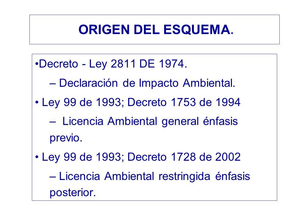 ORIGEN DEL ESQUEMA. Decreto - Ley 2811 DE 1974. – Declaración de Impacto Ambiental. Ley 99 de 1993; Decreto 1753 de 1994 – Licencia Ambiental general