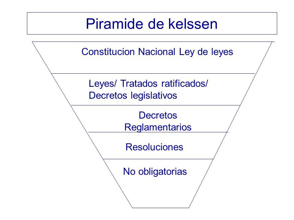 Piramide de kelssen Constitucion Nacional Ley de leyes Leyes/ Tratados ratificados/ Decretos legislativos Decretos Reglamentarios Resoluciones No obli