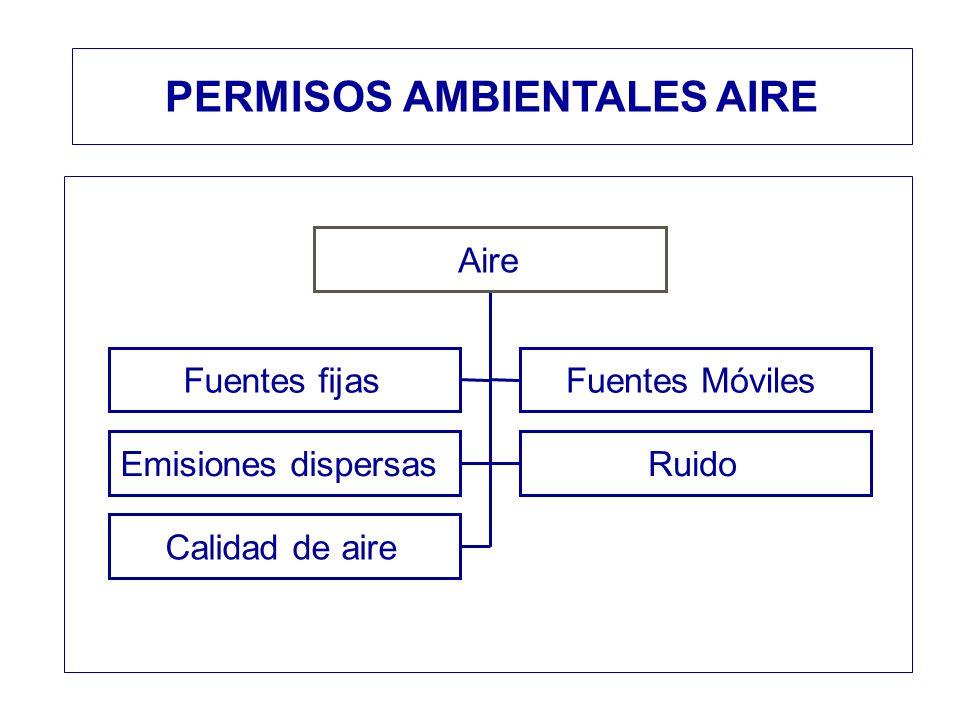 Fuentes fijasFuentes Móviles Emisiones dispersasRuido Calidad de aire Aire PERMISOS AMBIENTALES AIRE